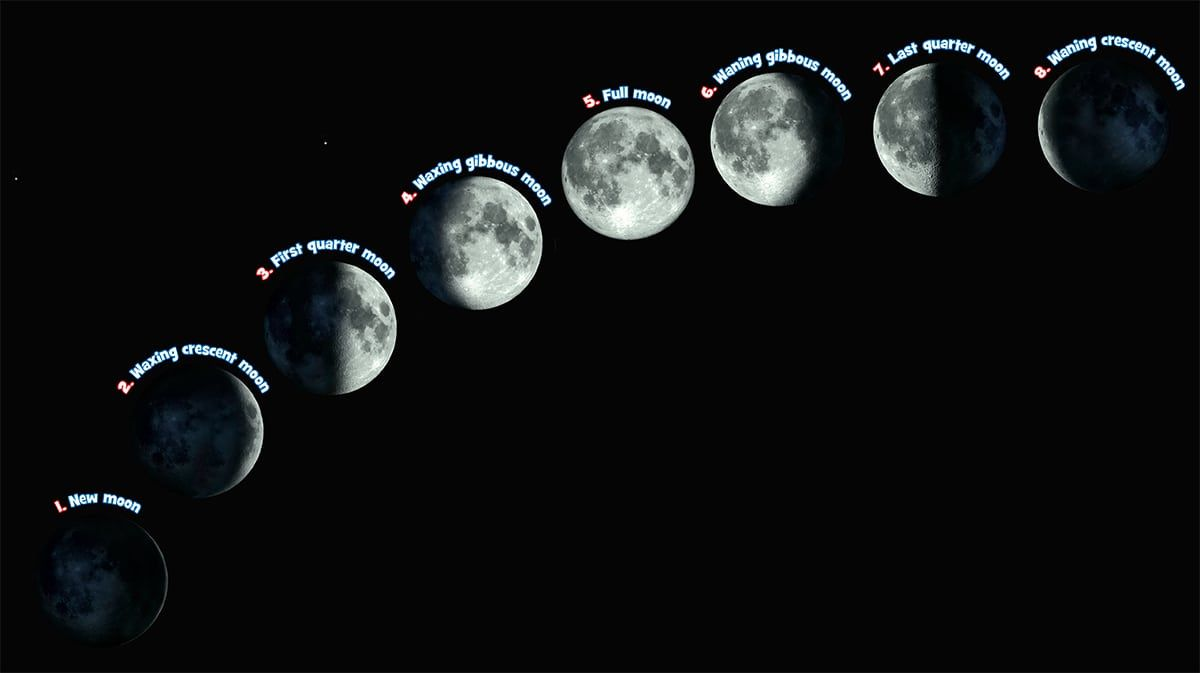 Phases of the Moon explained - Astronomy Know