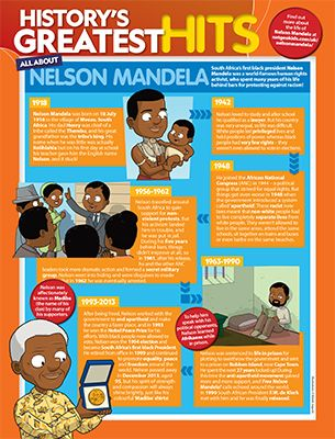 Nelson Mandela Primary Resource