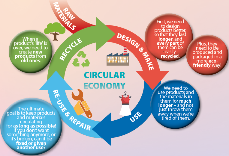 The Circular Economy Primary Resource